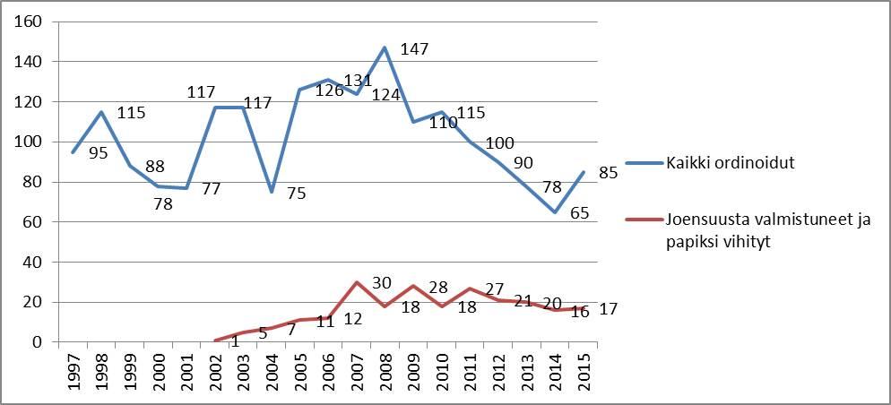 Papiksi-vihityt-ja-Joensuusta-valmistuneet-1997-2015