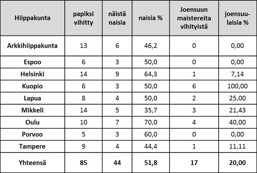 Tilasto-vuoden-2015-papiksi-vihityt